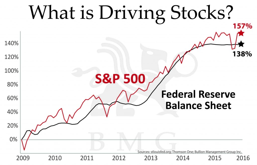 What is driving stocks? | A Unique Tactical Opportunty