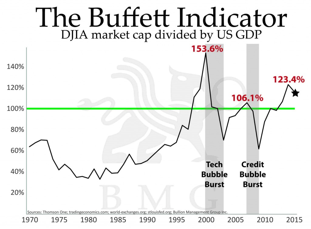 The Buffett Indicator | A Unique Tactical Opportunity