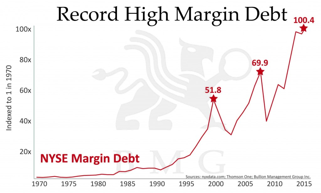 Record High Margin Debt | A Unique Tactical Opportunity