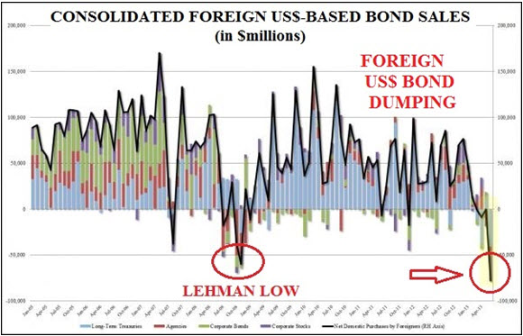 Consolidated Foreign USS-Based Bond Sales