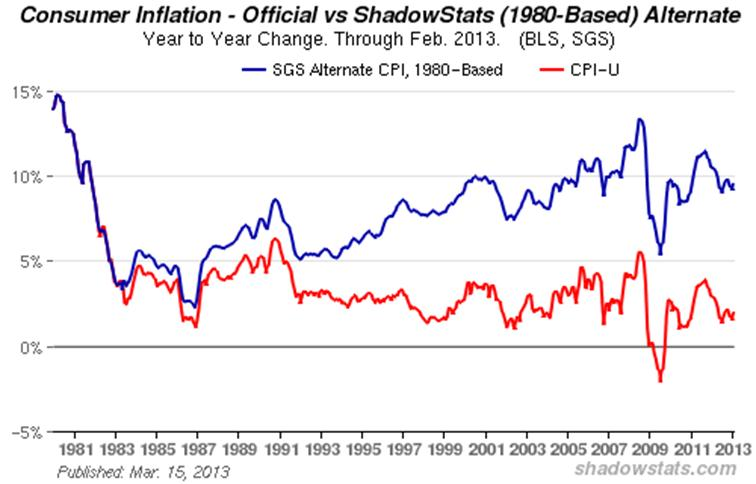 Consumer Inflation - Official vs ShadowStats (1980-Based) Alternate