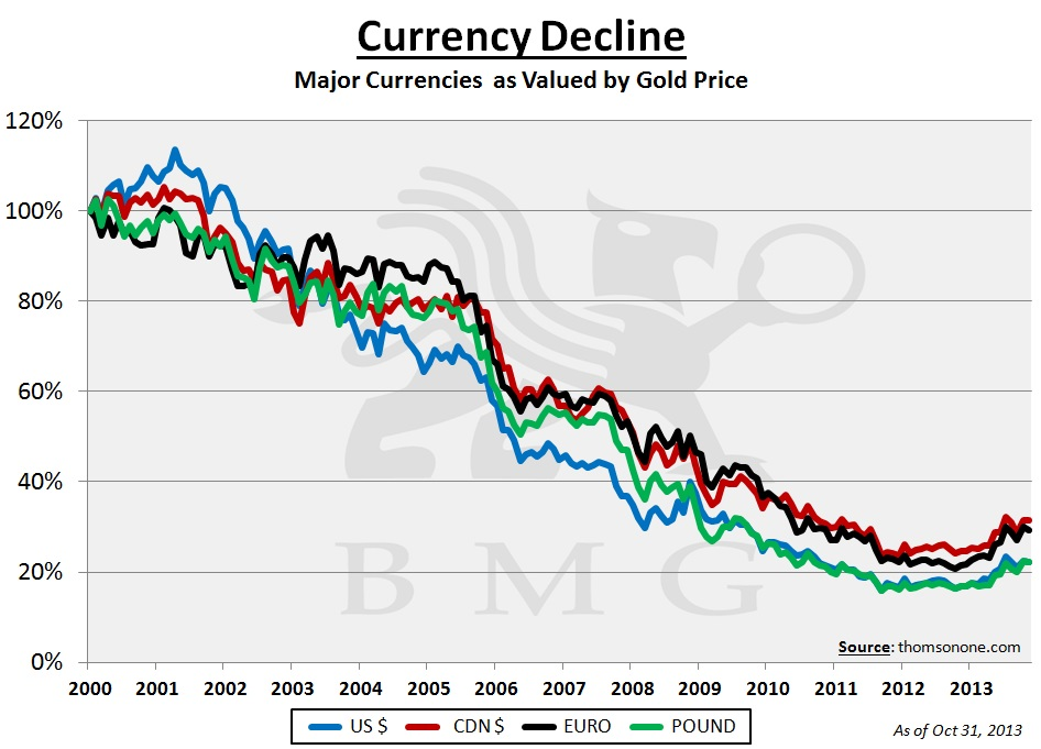 Currency Deline - Major Currencies as Valued by Gold Price