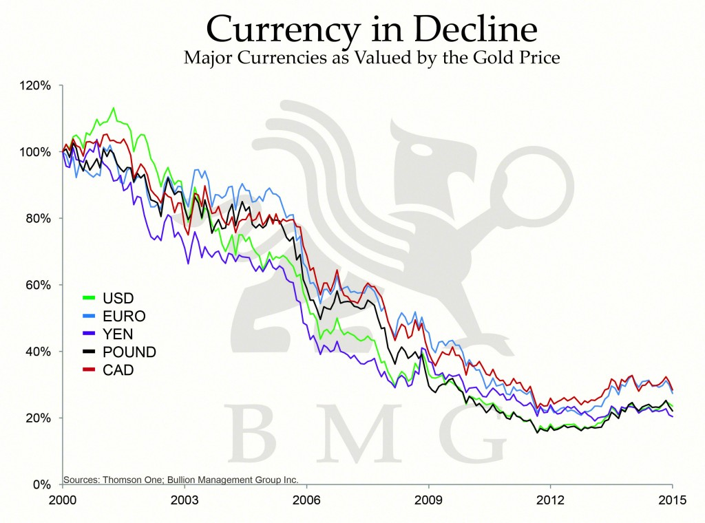 Gold vs Bonds | Currency in Decline