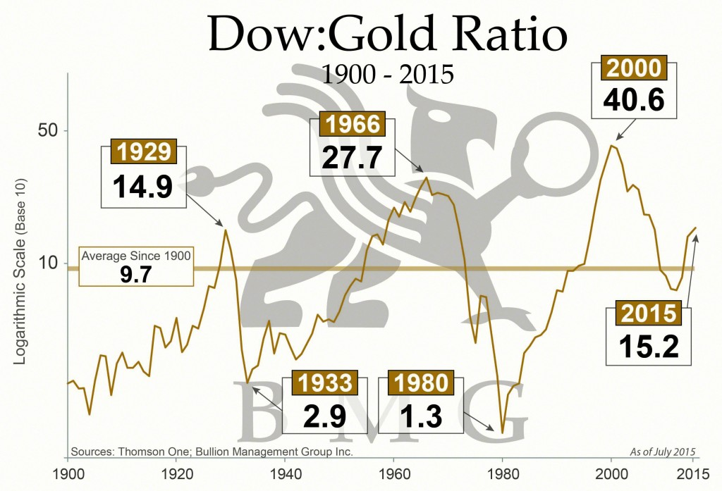 Gold is Money | Dow Gold Ratio