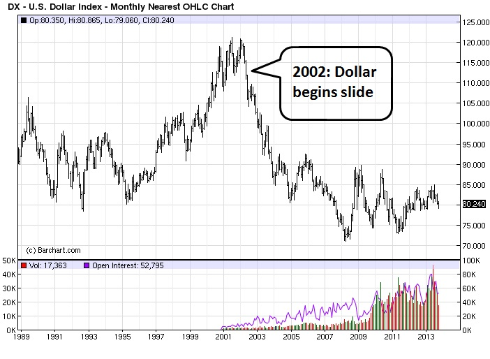 DX - U.S. Dollar Index - Monthly Nearest OHLC Chart