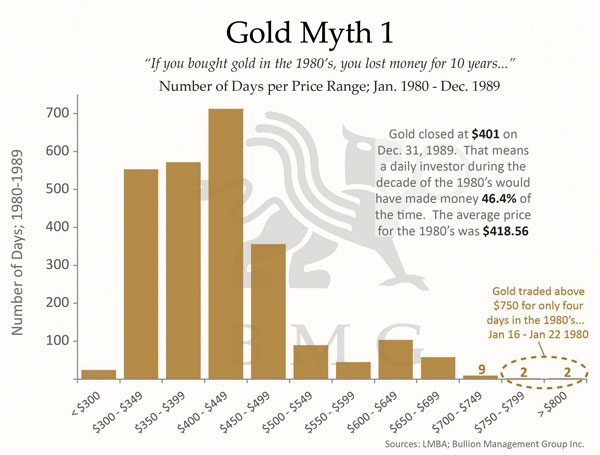 Six Biggest Myths About Gold | Gold Myth 1