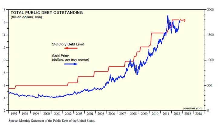 Total Public Debt Outstanding