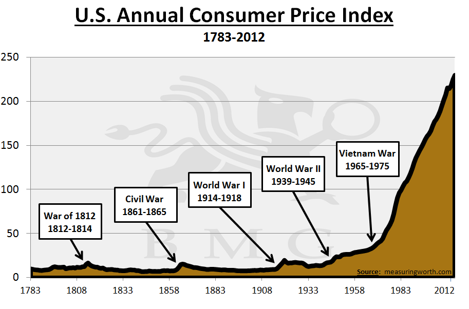 US Annual Consumer Price Index 1783-2012