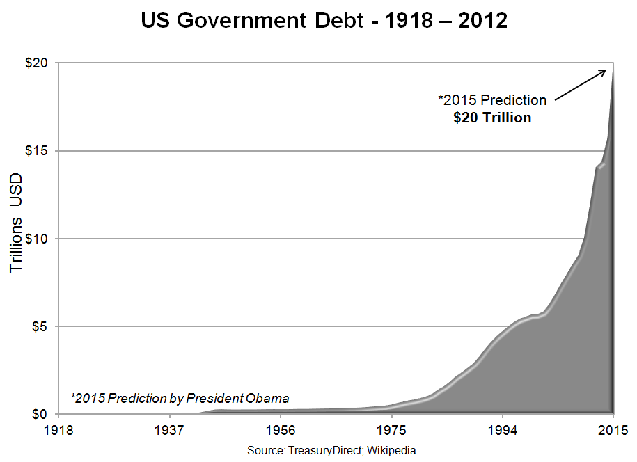 US Government Debt 1918-2012