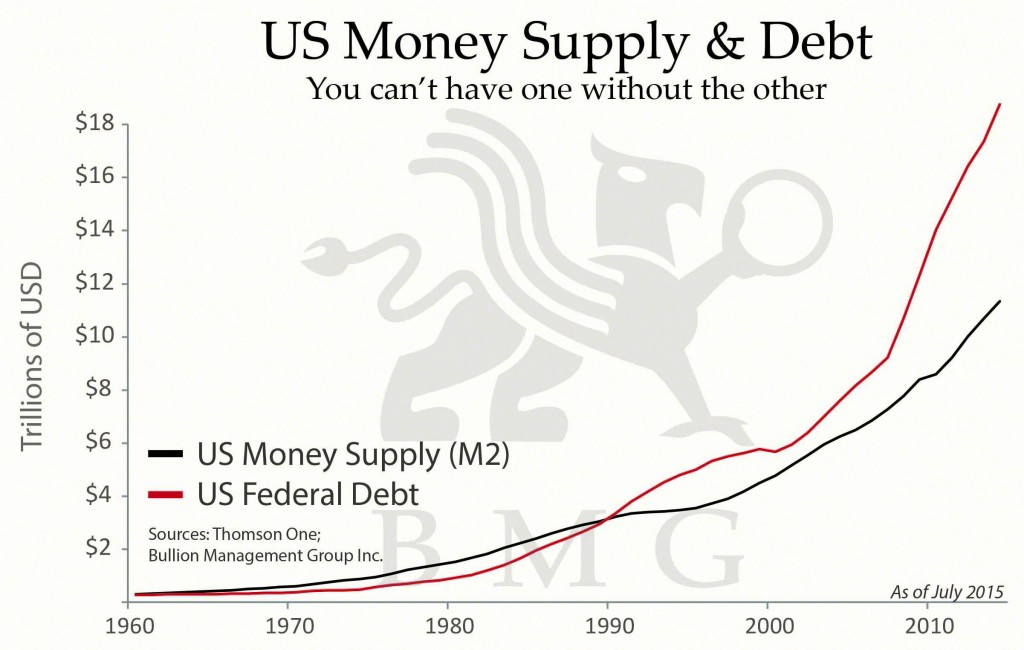 Gold is Money | US Money Supply Debt