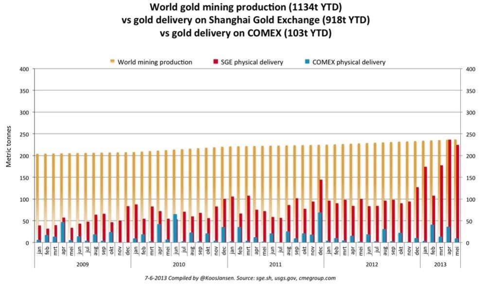 World gold mining production vs gold delivery on Shanghai Gold Exchange vs gold delivery on COMEX