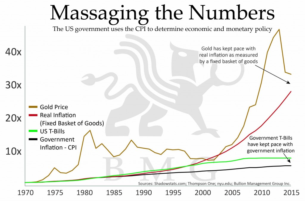 Gold vs Bonds | US Government and CPI