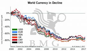 World Currency in Decline | Why Precious Metals