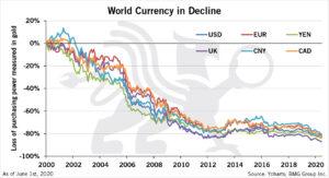 World Currency in Decline | BMG BullionBars